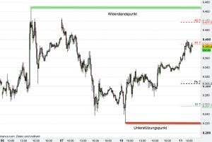 Zonenwechsel im Trading
