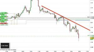 EUR/USD Trading
