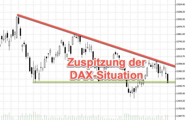 Unterstützung im DAX wird getestet