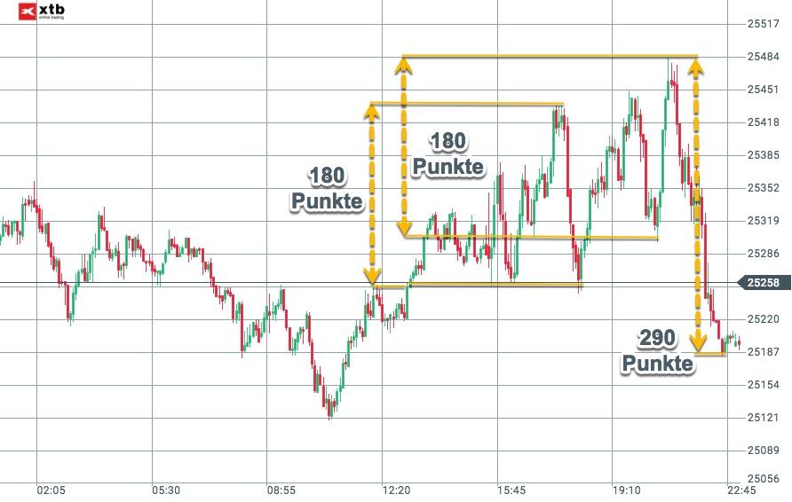 Vola im Dow Jones weiterhin hoch