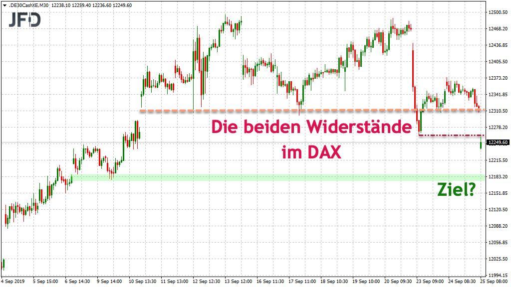 Beispiel einer DAX-Analyse